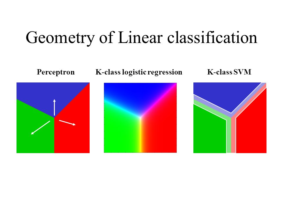 Geometry of Linear classification Perceptron K-class logistic regression K-class SVM