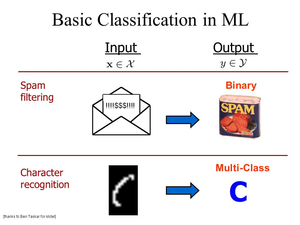 Basic Classification in ML !!!!$$$!!!.