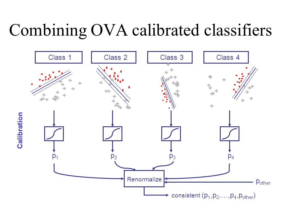 Combining OVA calibrated classifiers Class 1Class 2Class 3Class 4 + + + + + + + + + ++ + + + + + + + + + + + + + + +++ + + + + + + + + + + + + + + + + + + + + + + + + + + + + + + + + + + + + Calibration p1p1 p2p2 p3p3 p4p4 p other consistent (p 1,p 2,…,p 4,p other ) Renormalize