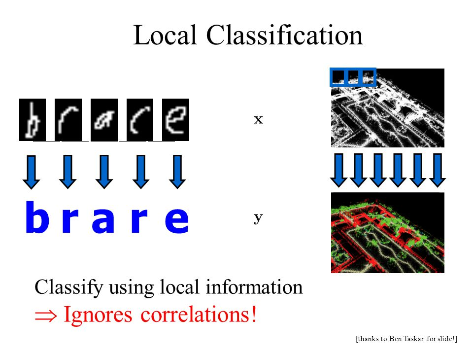 Local Classification Classify using local information  Ignores correlations.