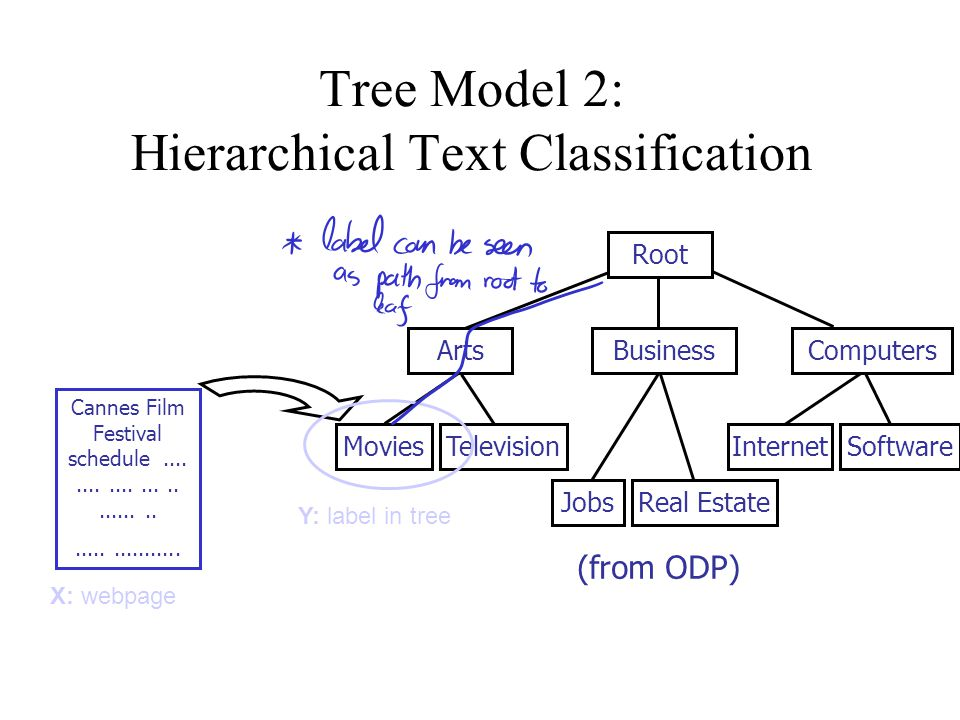 Tree Model 2: Hierarchical Text Classification Root ArtsBusinessComputers MoviesTelevision JobsReal Estate InternetSoftware (from ODP) Cannes Film Festival schedule.........................................