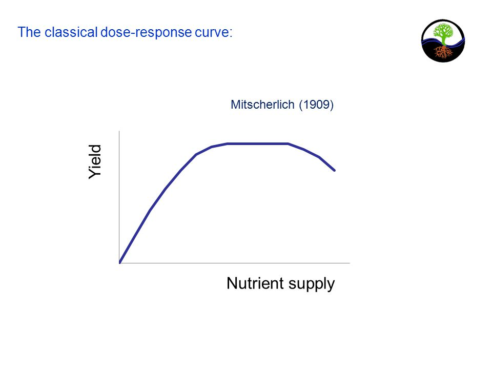 The classical dose-response curve: Nutrient supply Yield Mitscherlich (1909)