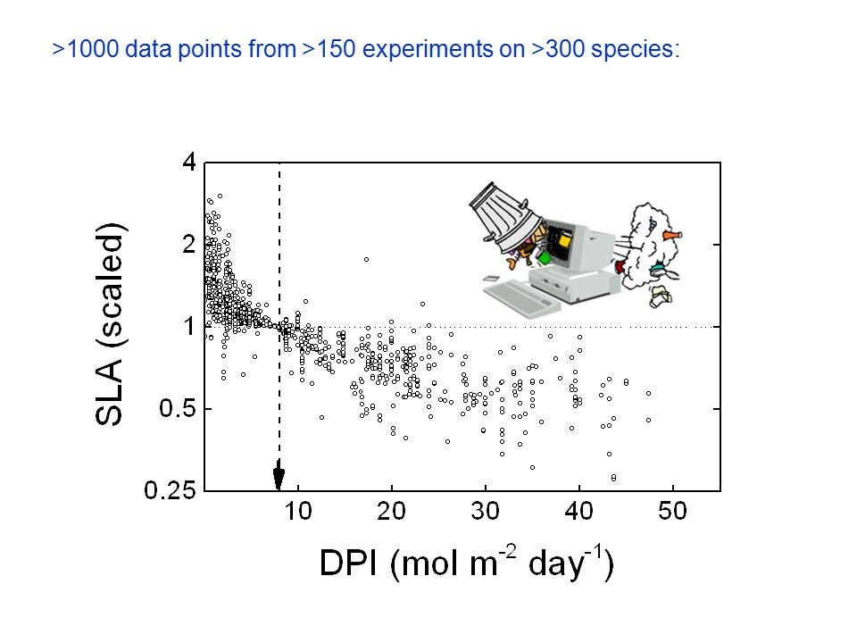 >1000 data points from >150 experiments on >300 species: