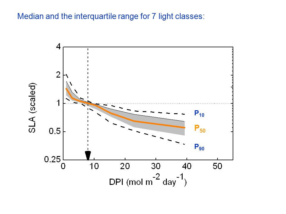 Median and the interquartile range for 7 light classes: P 10 P 90 P 50