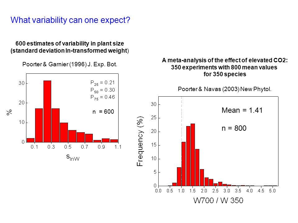 Plasticity index: highest divided by lowest fitted value across a predefined range RangePI Irradiance 1 – 50mol m -2 day -1 2.92 CO 2 200 – 1200µmol mol -1 1.41 Salinity 0 – 100% seawater 1.23 Waterlogging - – + 1.12 Compaction 1.0 – 1.6g cm -3 1.05 R : FR 0.2 – 1.2 mol mol -1 1.00 UV-B 1 – 20kJ m -2 day -1 1.00 O3O3 5 – 100nmol mol -1 1.00 Nutrients 0.05 – 1rel.
