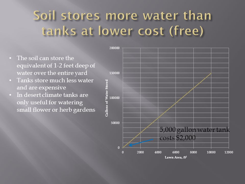The soil can store the equivalent of 1-2 feet deep of water over the entire yard Tanks store much less water and are expensive In desert climate tanks are only useful for watering small flower or herb gardens