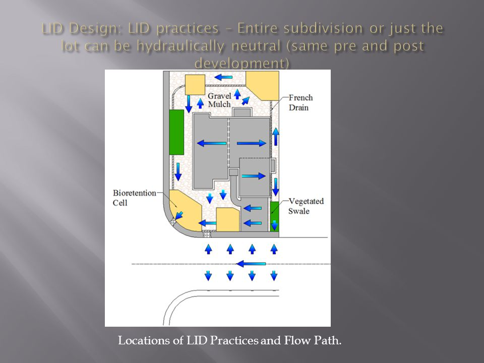 Locations of LID Practices and Flow Path.