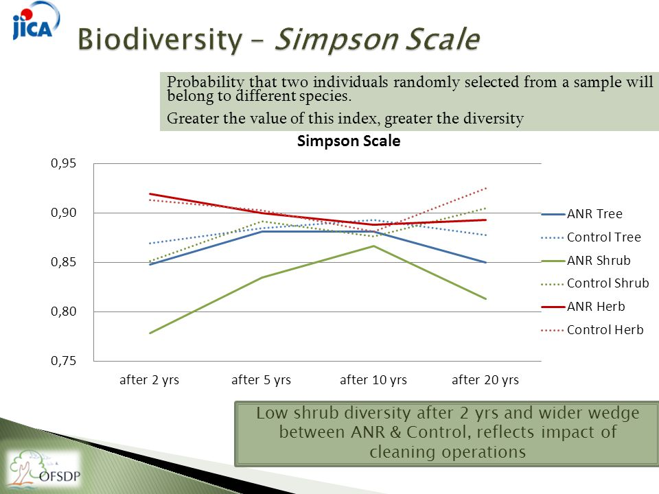 Probability that two individuals randomly selected from a sample will belong to different species.