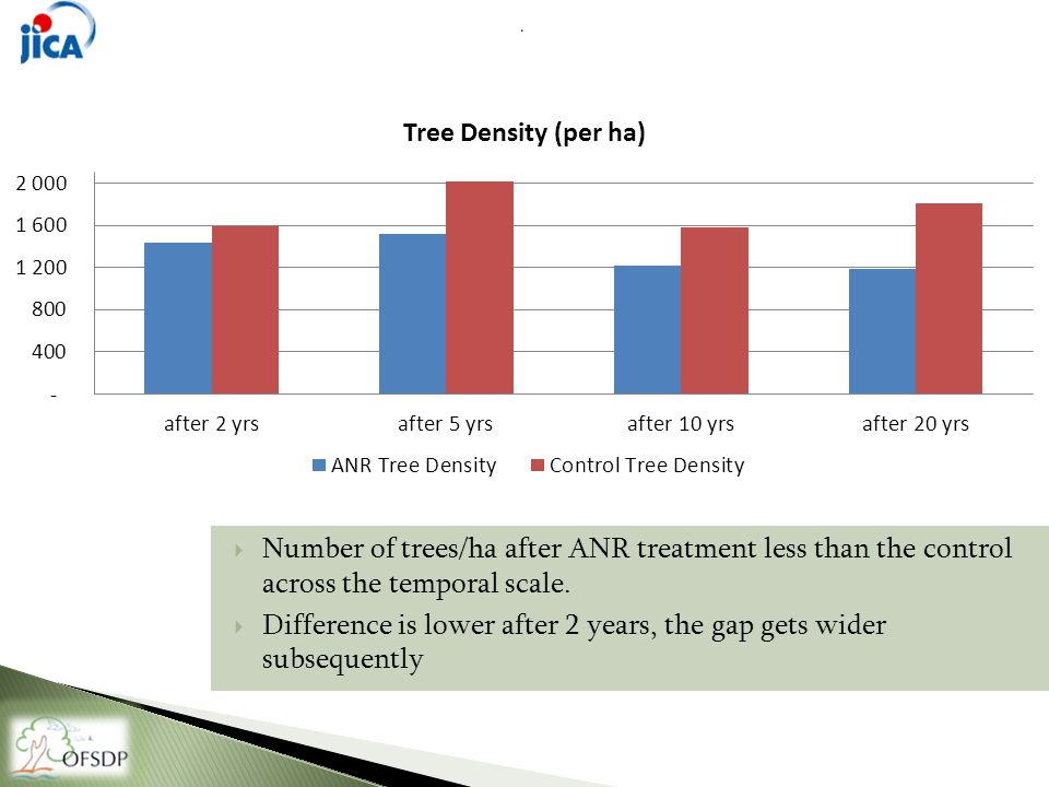  Number of trees/ha after ANR treatment less than the control across the temporal scale.