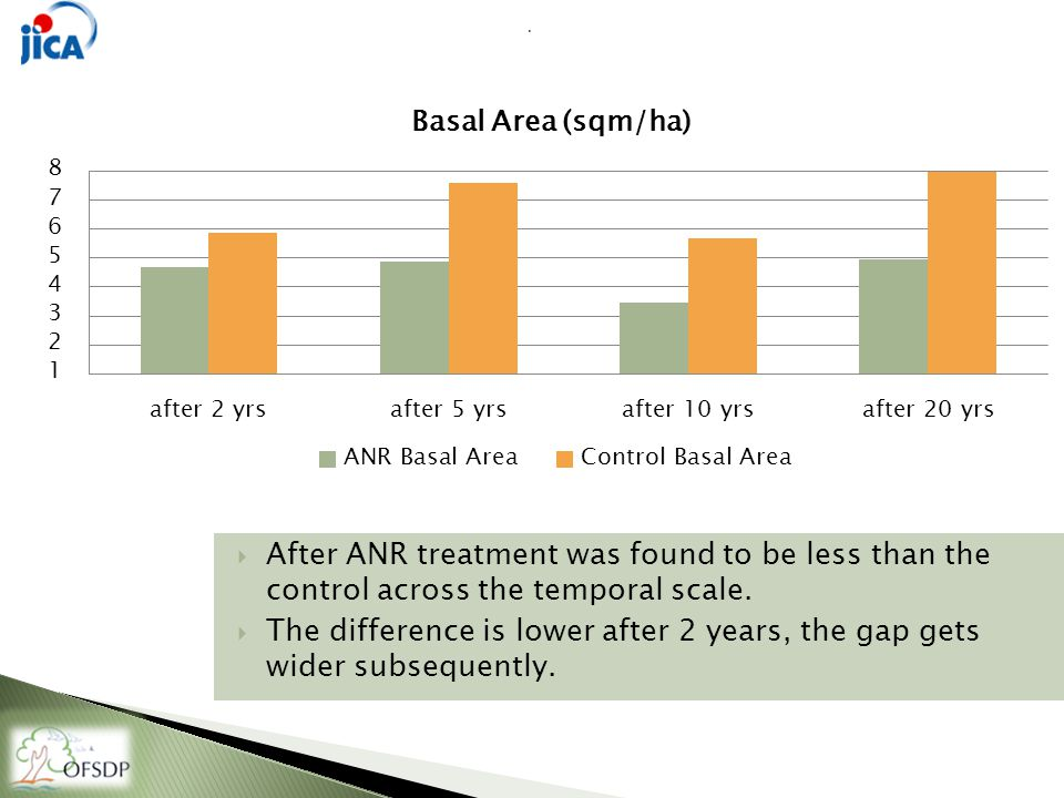  After ANR treatment was found to be less than the control across the temporal scale.