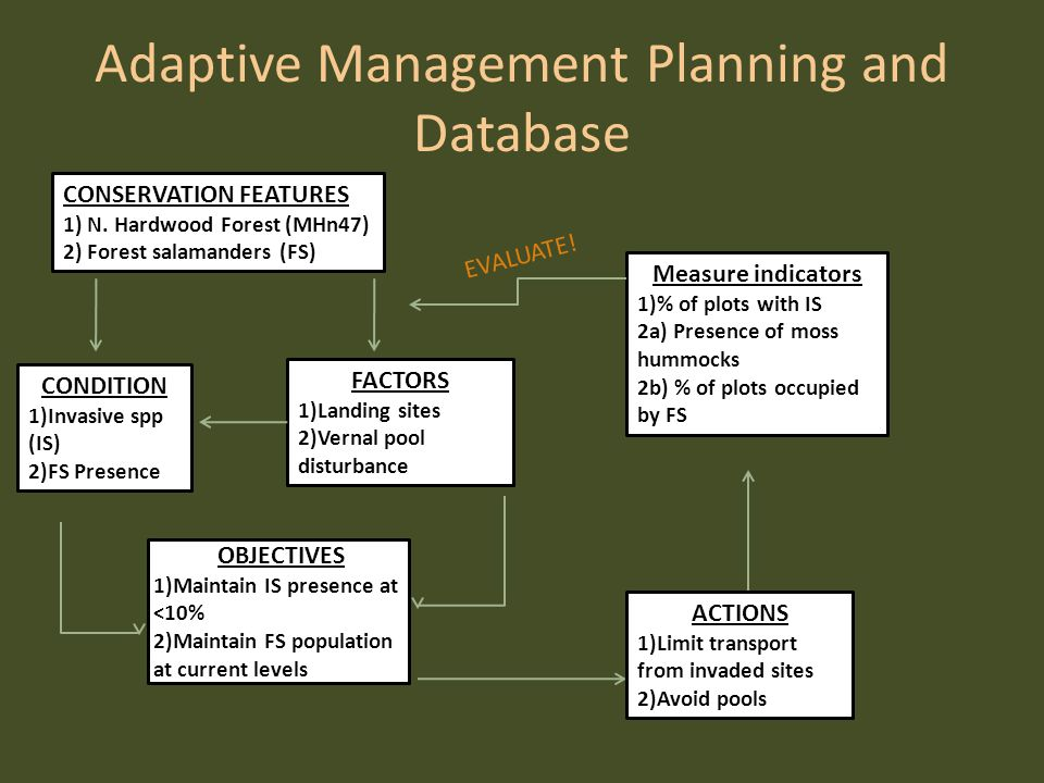 Adaptive Management Planning and Database CONSERVATION FEATURES 1) N.