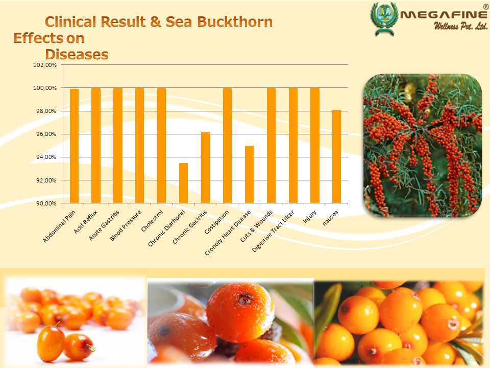 Sea Buckthorn flavonoids and other active ingredients act as wonderful antioxidants and anti-inflammatory agent and protect brain tissues from damaging effect of free radicals and toxins.