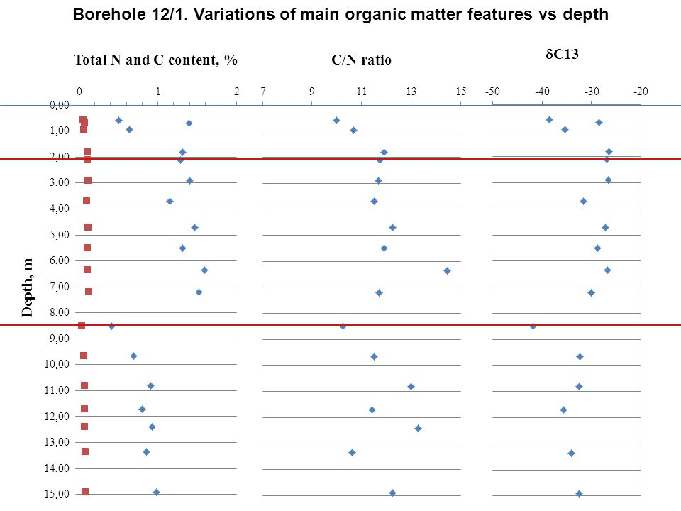 Depth, m Total N and C content, %C/N ratio  C13 Borehole 12/1. Variations of main organic matter features vs depth