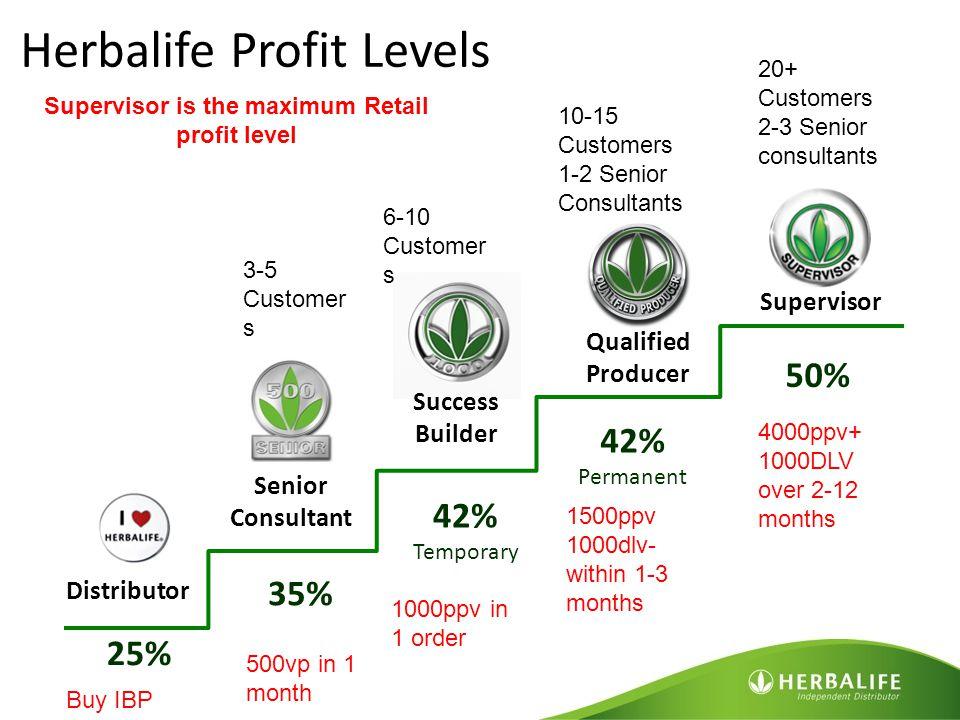 Senior Consultant Distributor Success Builder Qualified Producer Supervisor 50% 42% Permanent 42% Temporary 35% 25% Herbalife Profit Levels Supervisor