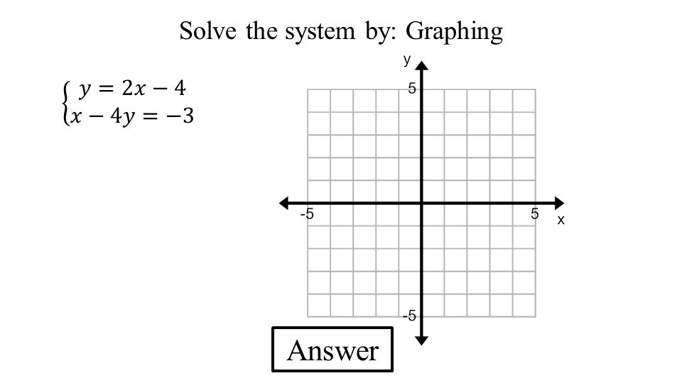 Answer Solve the system by: Graphing
