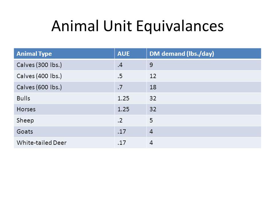 Animal Unit Equivalances Animal TypeAUEDM demand (lbs./day) Calves (300 lbs.).49 Calves (400 lbs.).512 Calves (600 lbs.).718 Bulls1.2532 Horses1.2532 Sheep.25 Goats.174 White-tailed Deer.174