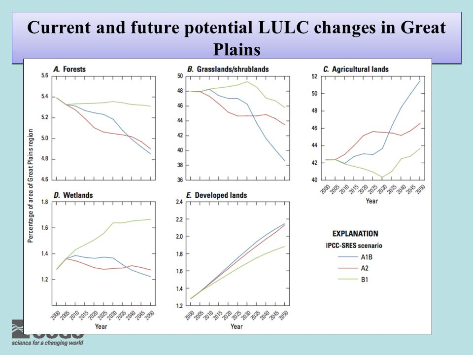 Current and future potential LULC changes in Great Plains