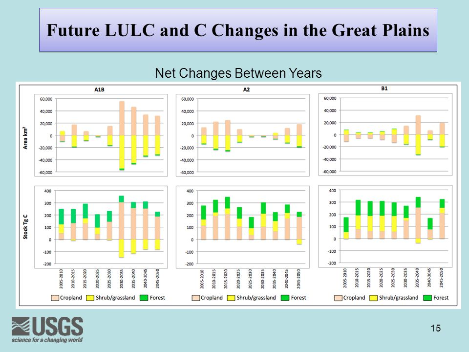 Future LULC and C Changes in the Great Plains 15 Net Changes Between Years