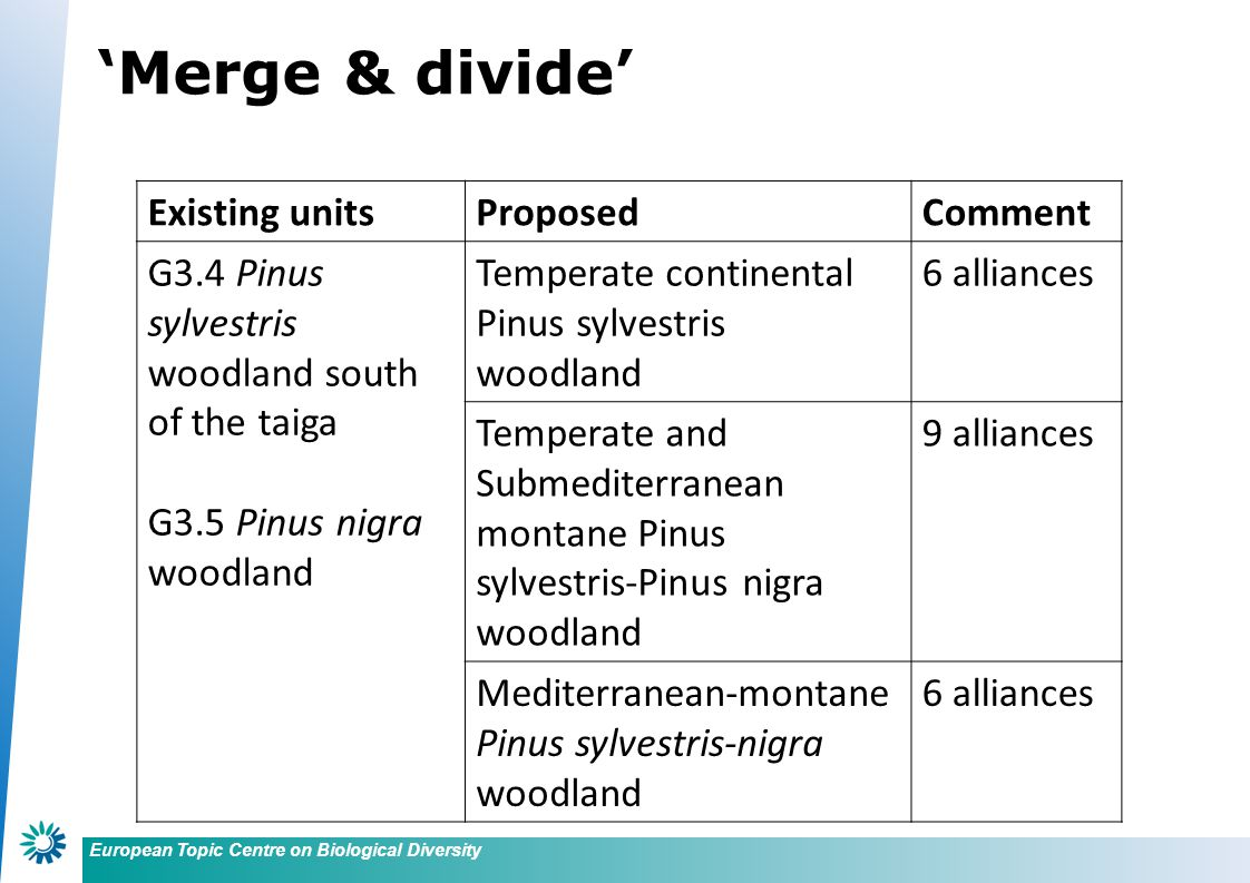 European Topic Centre on Biological Diversity Existing unitsProposedComment G3.4 Pinus sylvestris woodland south of the taiga G3.5 Pinus nigra woodland Temperate continental Pinus sylvestris woodland 6 alliances Temperate and Submediterranean montane Pinus sylvestris-Pinus nigra woodland 9 alliances Mediterranean-montane Pinus sylvestris-nigra woodland 6 alliances 'Merge & divide'