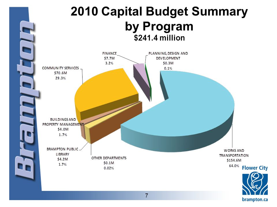 7 2010 Capital Budget Summary by Program $241.4 million