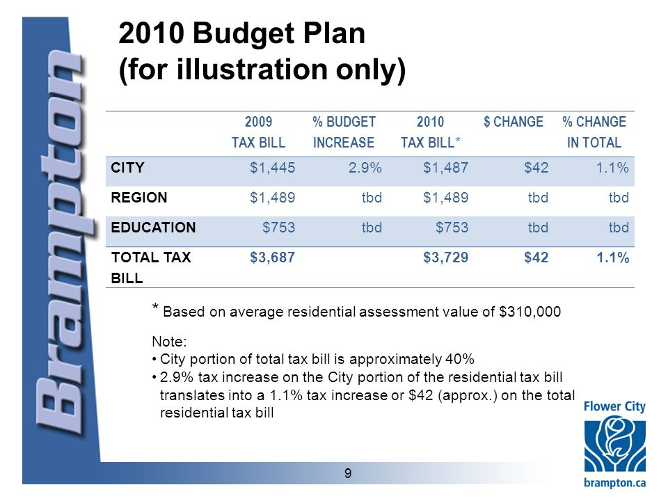 2010 Budget Plan (for illustration only) 9 Note: City portion of total tax bill is approximately 40% 2.9% tax increase on the City portion of the residential tax bill translates into a 1.1% tax increase or $42 (approx.) on the total residential tax bill 2009 TAX BILL % BUDGET INCREASE 2010 TAX BILL * $ CHANGE % CHANGE IN TOTAL CITY$1,4452.9%$1,487$421.1% REGION$1,489tbd$1,489tbd EDUCATION$753tbd$753tbd TOTAL TAX BILL $3,687$3,729$421.1% * Based on average residential assessment value of $310,000