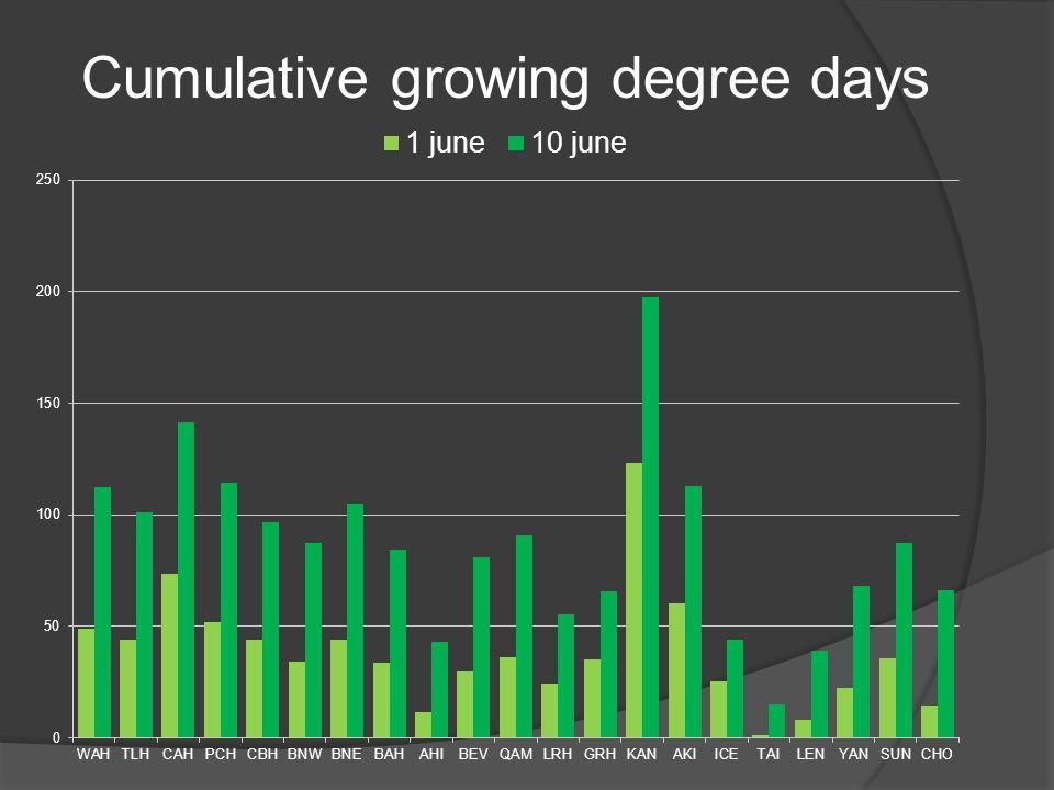 Cumulative growing degree days