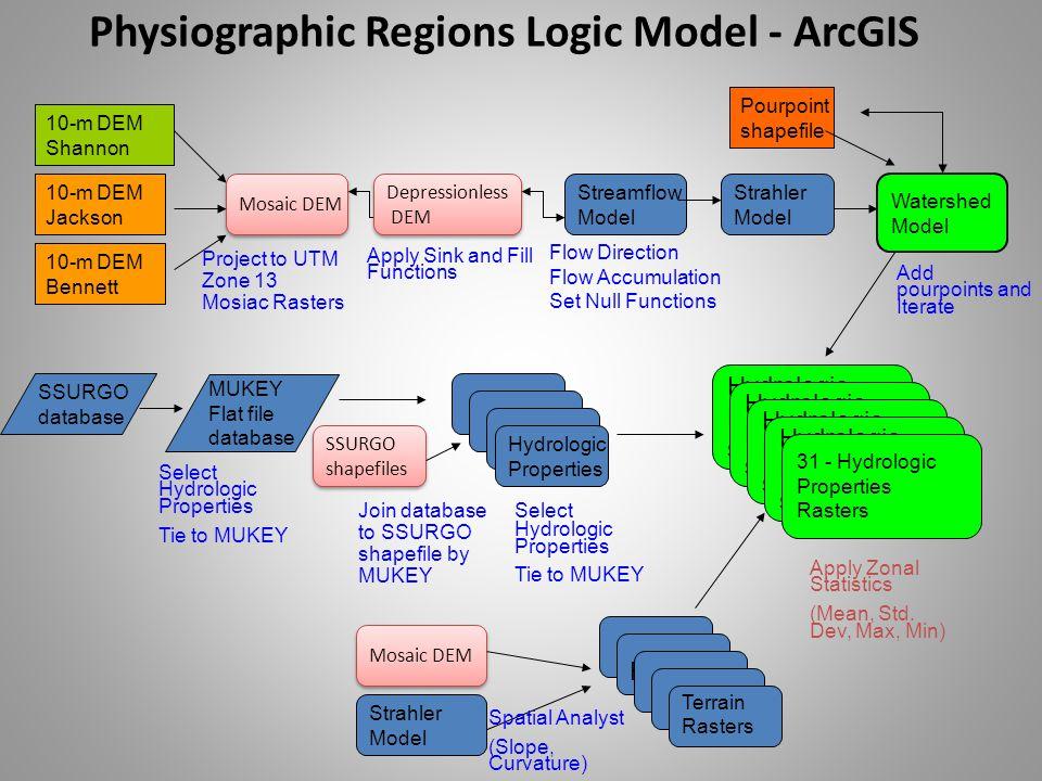 Physiographic Regions Logic Model - ArcGIS 10-m DEM Shannon Mosaic DEM 10-m DEM Bennett 10-m DEM Jackson Project to UTM Zone 13 Mosiac Rasters Depress