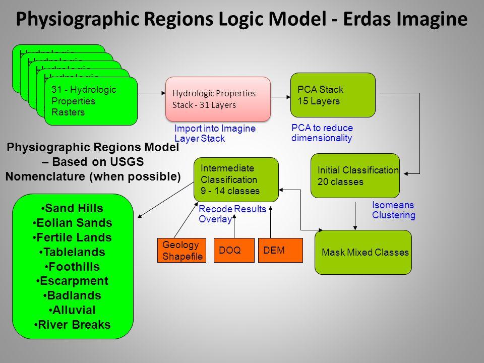 Physiographic Regions Logic Model - Erdas Imagine Hydrologic Properties Stack - 31 Layers Hydrologic Properties Stack - 31 Layers Geology Shapefile Hy