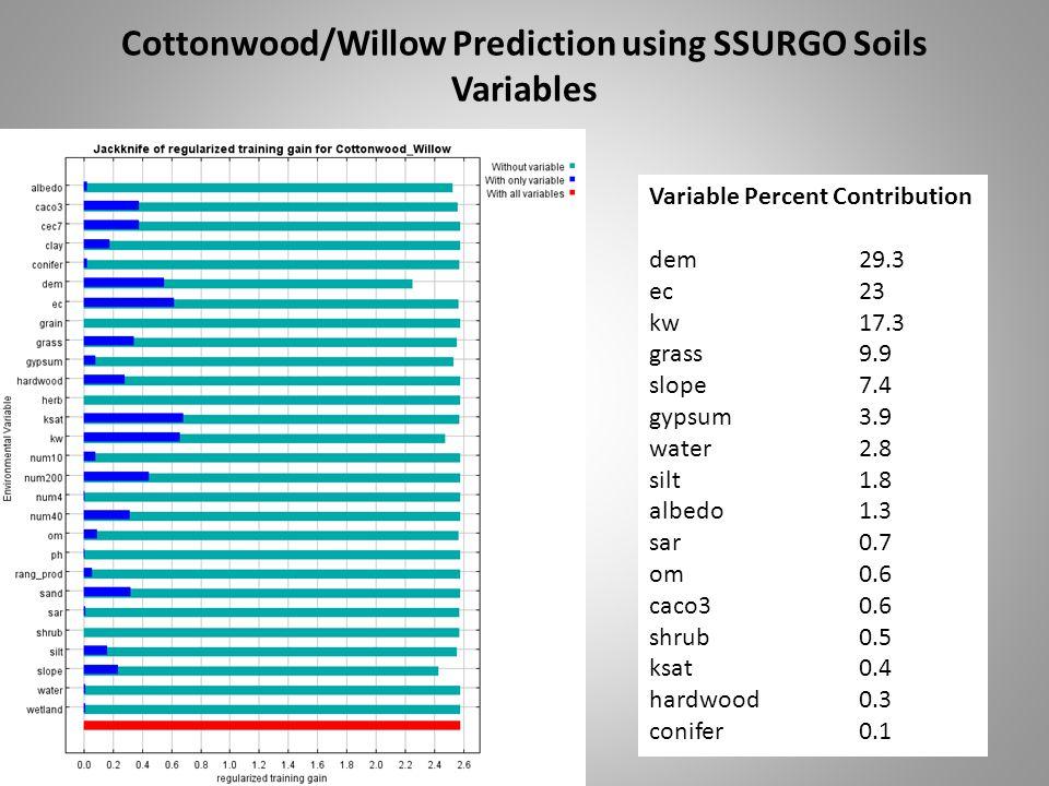 Cottonwood/Willow Prediction using SSURGO Soils Variables Variable Percent Contribution dem29.3 ec23 kw17.3 grass9.9 slope7.4 gypsum3.9 water2.8 silt1