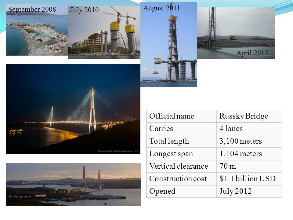 July 2010 April 2012 September 2008 August 2011 Official nameRussky Bridge Carries4 lanes Total length3,100 meters Longest span1,104 meters Vertical clearance70 m Construction cost$1.1 billion USD OpenedJuly 2012
