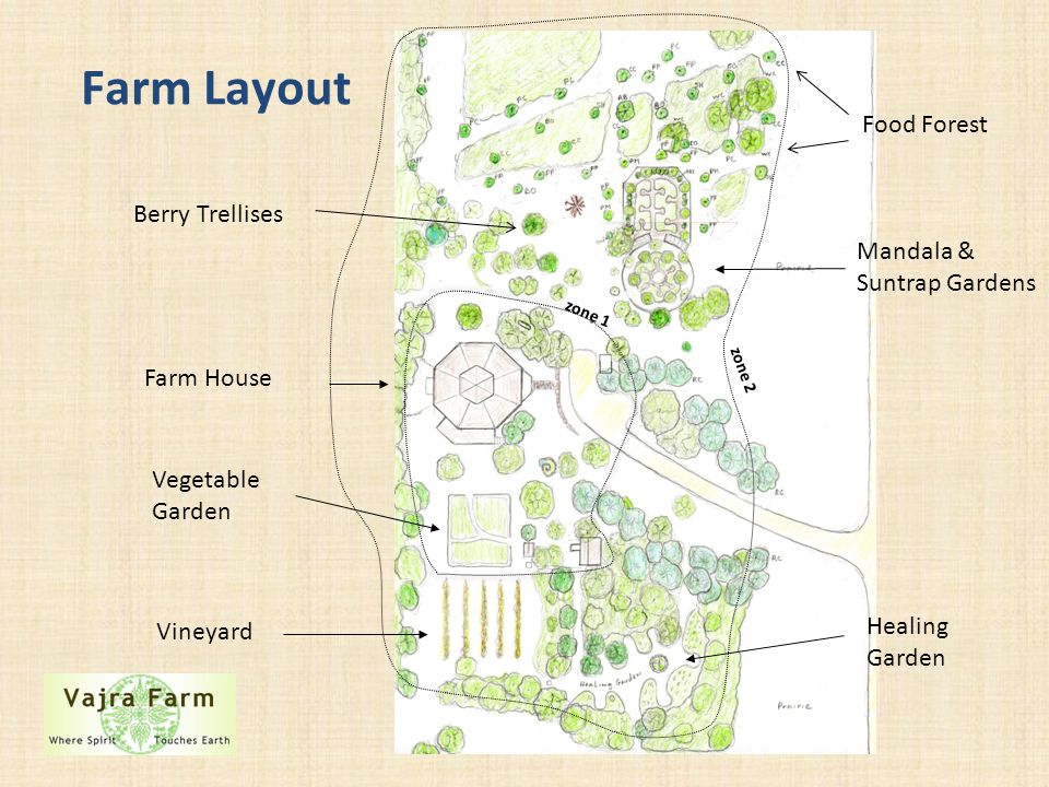 Farm Layout Farm House Vineyard Vegetable Garden Healing Garden Mandala & Suntrap Gardens Food Forest zone 1 zone 2 Berry Trellises