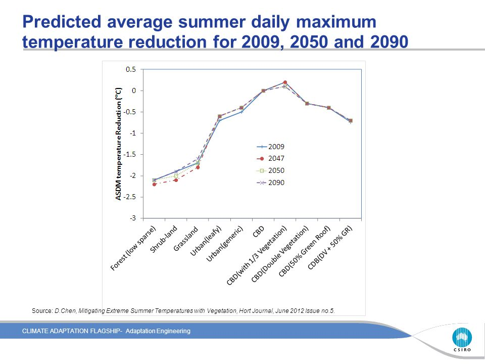 CLIMATE ADAPTATION FLAGSHIP- Adaptation Engineering Predicted average summer daily maximum temperature reduction for 2009, 2050 and 2090 Source: D.Che