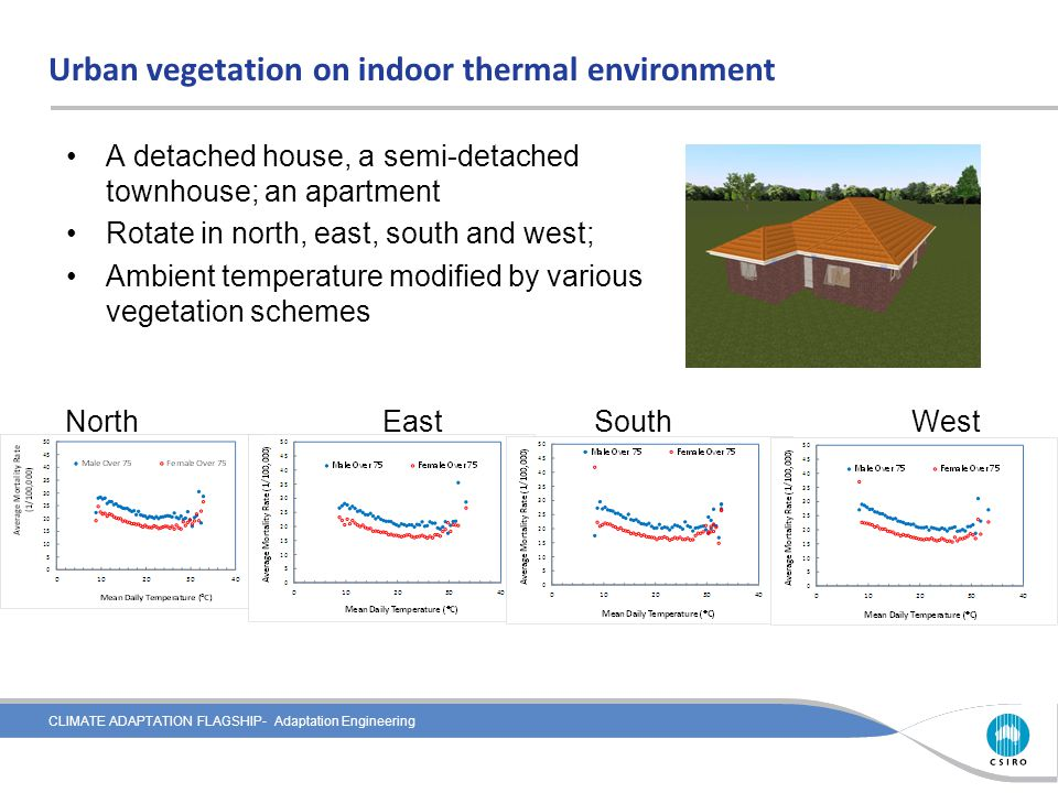 CLIMATE ADAPTATION FLAGSHIP- Adaptation Engineering Urban vegetation on indoor thermal environment NorthEastSouthWest A detached house, a semi-detache