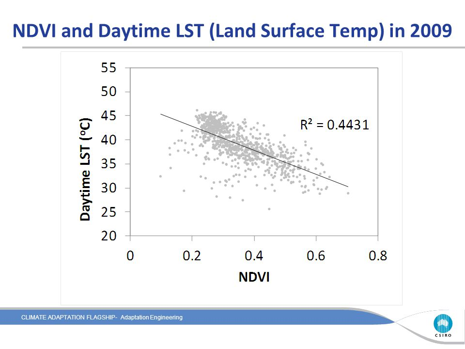 CLIMATE ADAPTATION FLAGSHIP- Adaptation Engineering NDVI and Daytime LST (Land Surface Temp) in 2009