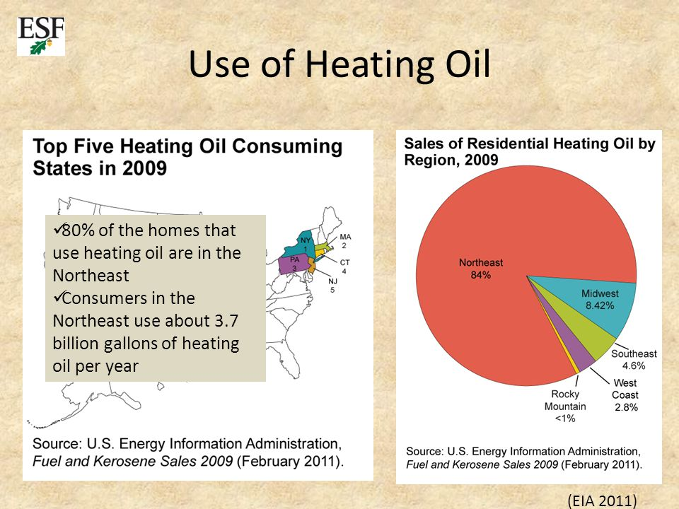 Use of Heating Oil 80% of the homes that use heating oil are in the Northeast Consumers in the Northeast use about 3.7 billion gallons of heating oil per year (EIA 2011)