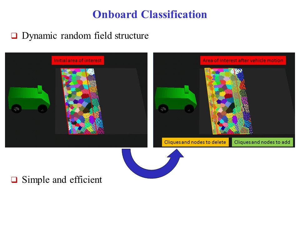 Onboard Classification  Dynamic random field structure  Simple and efficient