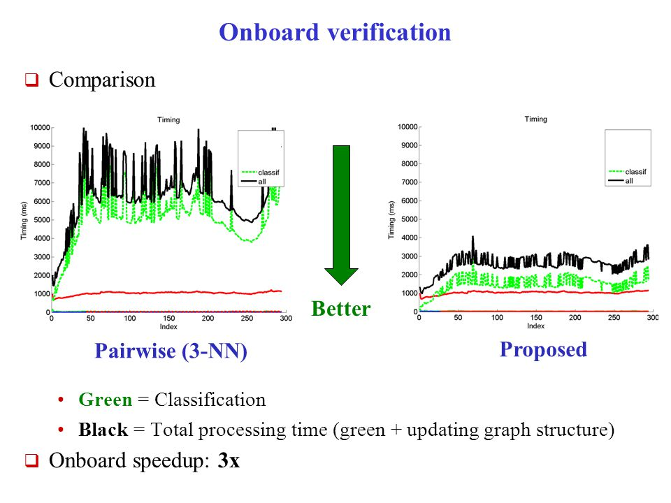 Onboard verification  Comparison Green = Classification Black = Total processing time (green + updating graph structure)  Onboard speedup: 3x Better Proposed Pairwise (3-NN)