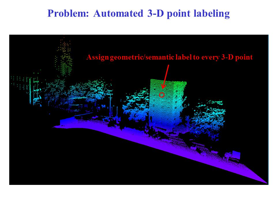 Assign geometric/semantic label to every 3-D point Problem: Automated 3-D point labeling