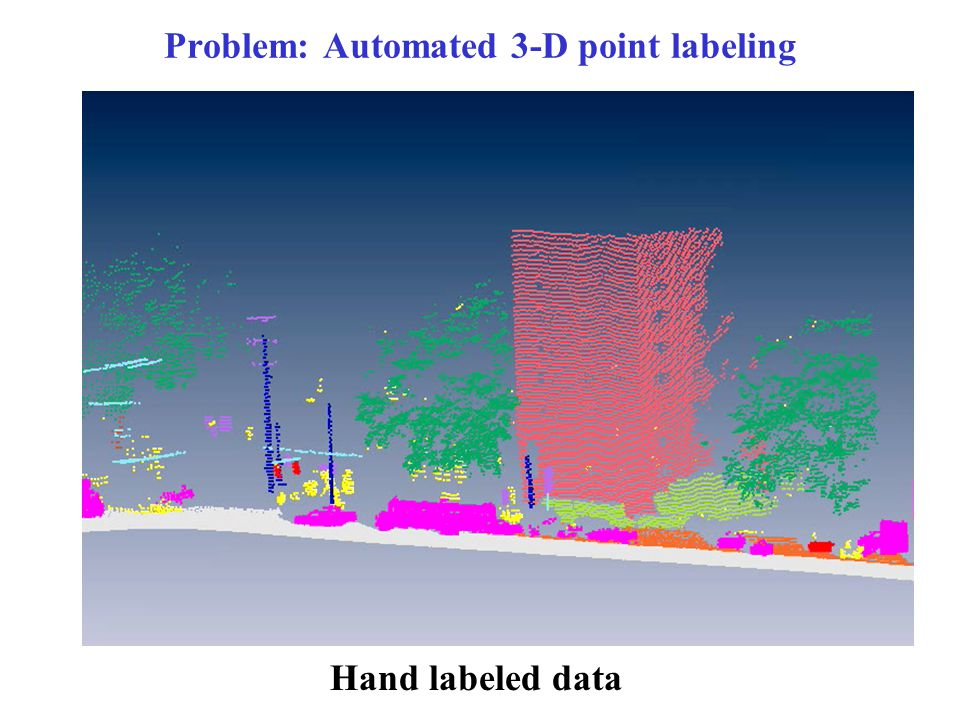 Problem: Automated 3-D point labeling Hand labeled data