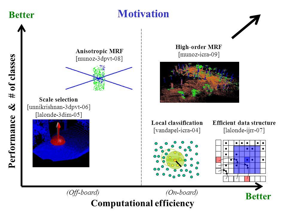 Motivation Computational efficiency Performance & # of classes Local classification [vandapel-icra-04] Scale selection [unnikrishnan-3dpvt-06] [lalonde-3dim-05] Efficient data structure [lalonde-ijrr-07] Anisotropic MRF [munoz-3dpvt-08] High-order MRF [munoz-icra-09] (Off-board)(On-board) Better