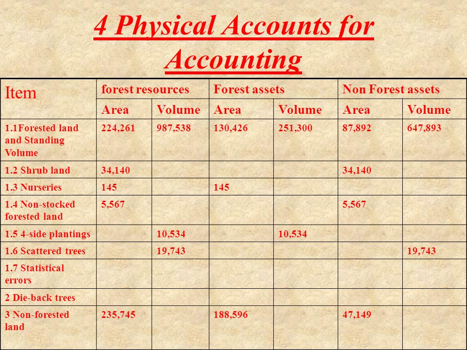 4 Physical Accounts for Accounting Item forest resourcesForest assetsNon Forest assets AreaVolumeAreaVolumeAreaVolume 1.1Forested land and Standing Volume 224,261987,538130,426251,30087,892647,893 1.2 Shrub land34,140 1.3 Nurseries145 1.4 Non-stocked forested land 5,567 1.5 4-side plantings10,534 1.6 Scattered trees19,743 1.7 Statistical errors 2 Die-back trees 3 Non-forested land 235,745188,59647,149