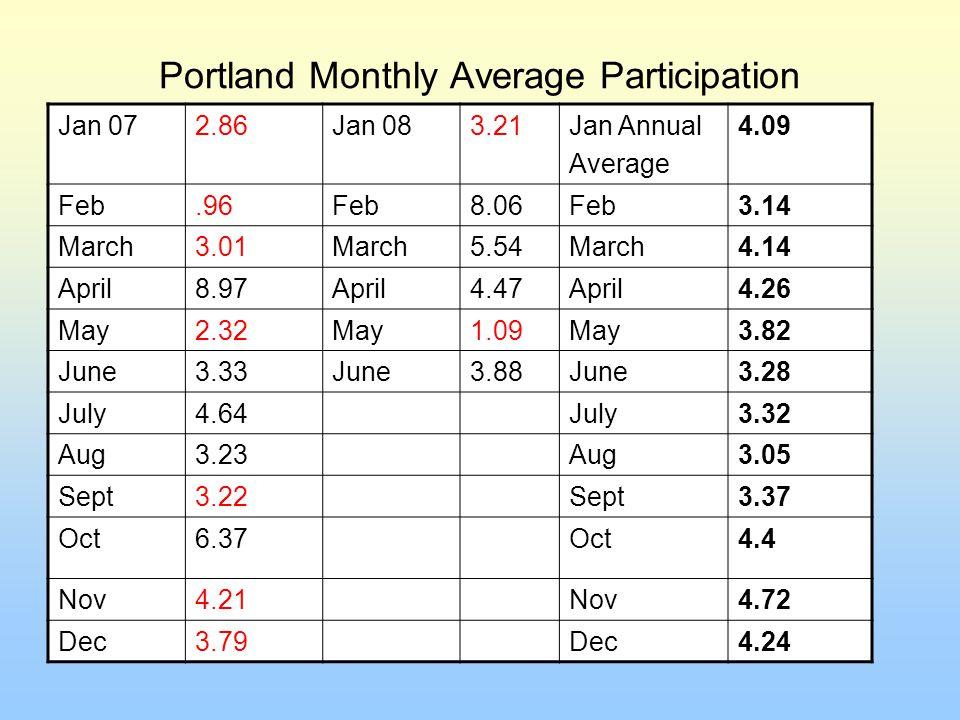 Portland Monthly Average Participation Jan 072.86Jan 083.21Jan Annual Average 4.09 Feb.96Feb8.06Feb3.14 March3.01March5.54March4.14 April8.97April4.47