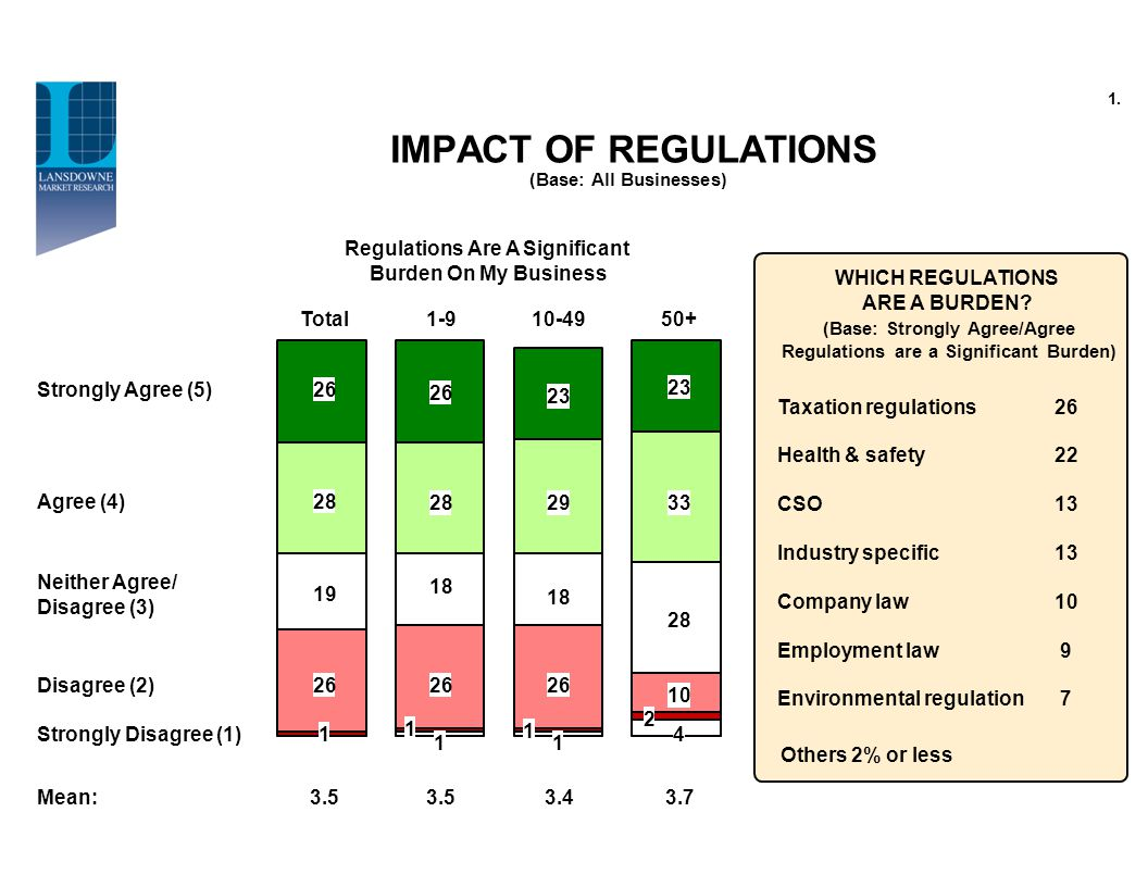 IMPACT OF REGULATIONS (Base: All Businesses) Strongly Agree (5)26 Total Agree (4) Neither Agree/ Disagree (3) Disagree (2) Strongly Disagree (1) 28 19 26 1 Taxation regulations Health & safety CSO Industry specific Company law Employment law Environmental regulation 26 22 13 10 9 7 Others 2% or less WHICH REGULATIONS ARE A BURDEN.