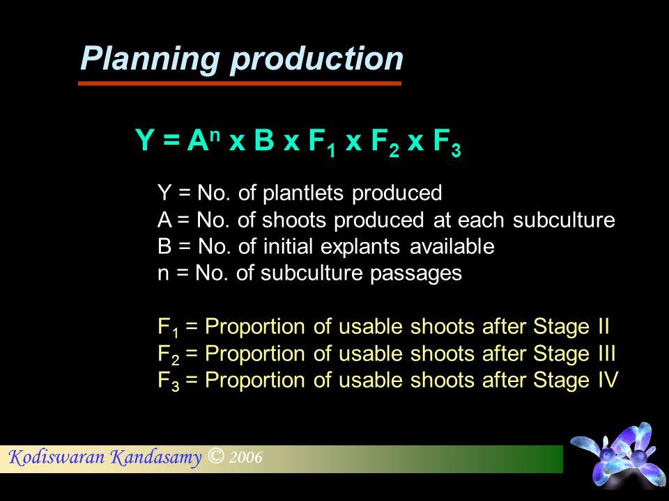 Kodiswaran Kandasamy © 2006 Planning production Y = No. of plantlets produced A = No. of shoots produced at each subculture B = No. of initial explant