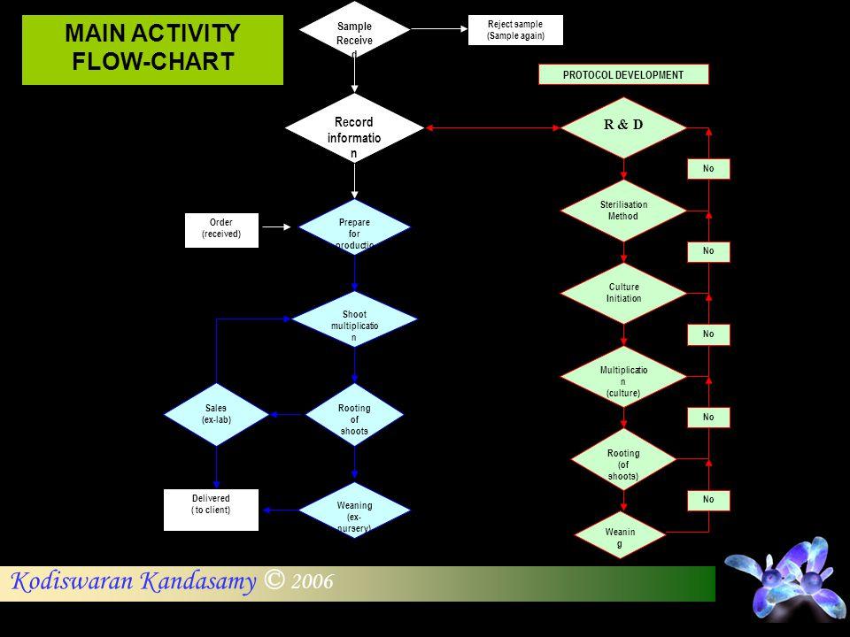 Kodiswaran Kandasamy © 2006 MAIN ACTIVITY FLOW-CHART Sample Receive d Reject sample (Sample again) Order (received) Record informatio n PROTOCOL DEVEL
