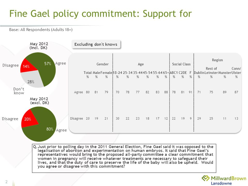 Fine Gael policy commitment: Support for 2 Base: All Respondents (Adults 18+) Q.Just prior to polling day in the 2011 General Election, Fine Gael said