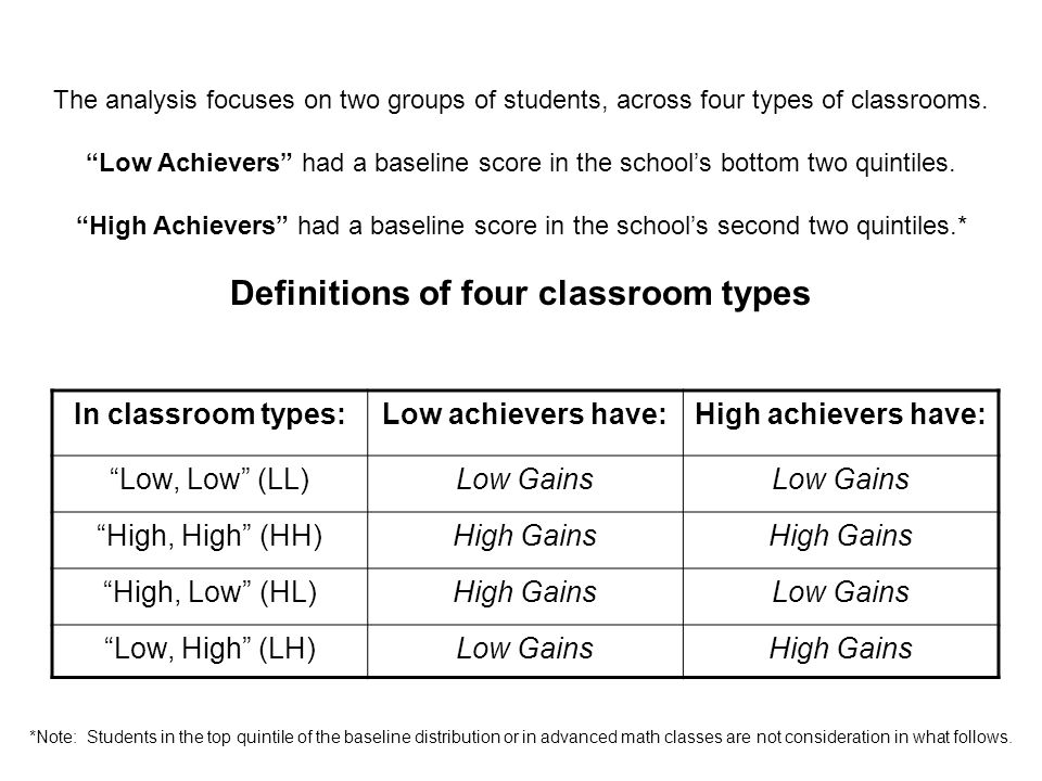 Class Type LL Class Type HH Class Type HL Class Type HH # Low Achievers N=42N=11N=38N=29 # High Achievers N=50N=13N=29N=15 # of Classes N=4N=1N=4N=3 The sample consists of 7 th and 8 th grade math students.
