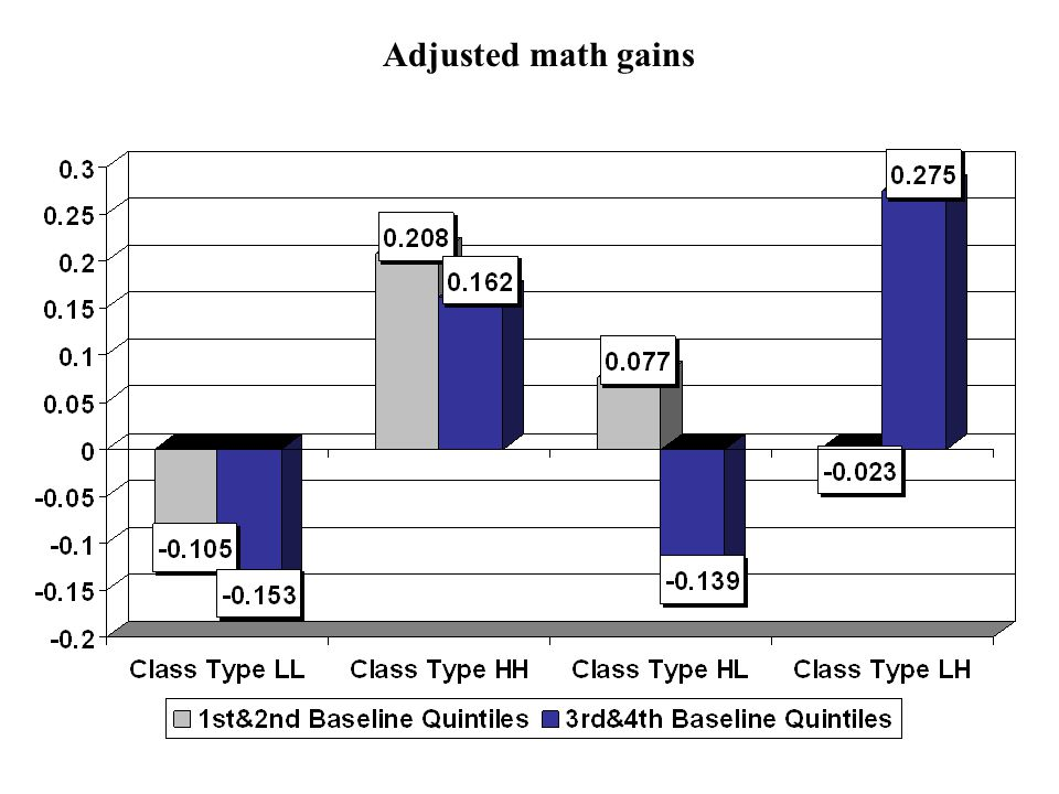 Adjusted math gains