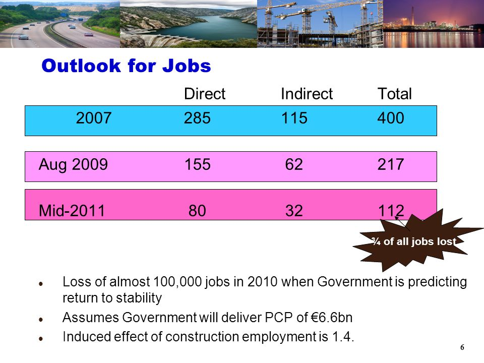 6 Outlook for Jobs ¾ of all jobs lost DirectIndirectTotal 2007285115400 Aug 2009155 62217 Mid-2011 80 32112 Loss of almost 100,000 jobs in 2010 when Government is predicting return to stability Assumes Government will deliver PCP of €6.6bn Induced effect of construction employment is 1.4.