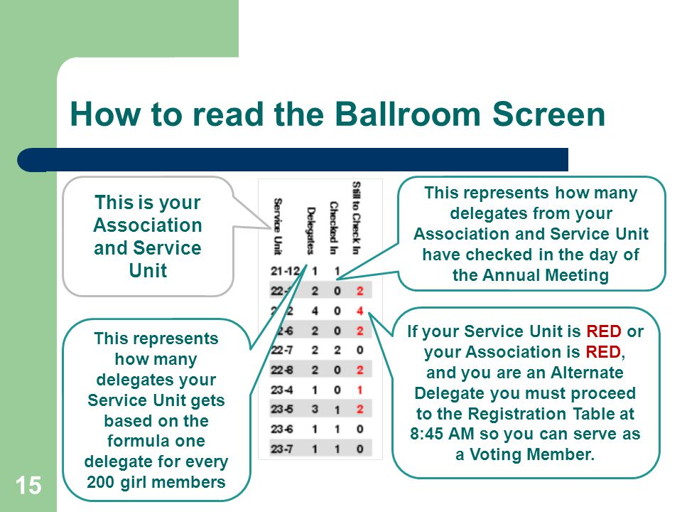 15 How to read the Ballroom Screen This is your Association and Service Unit This represents how many delegates your Service Unit gets based on the formula one delegate for every 200 girl members This represents how many delegates from your Association and Service Unit have checked in the day of the Annual Meeting If your Service Unit is RED or your Association is RED, and you are an Alternate Delegate you must proceed to the Registration Table at 8:45 AM so you can serve as a Voting Member.
